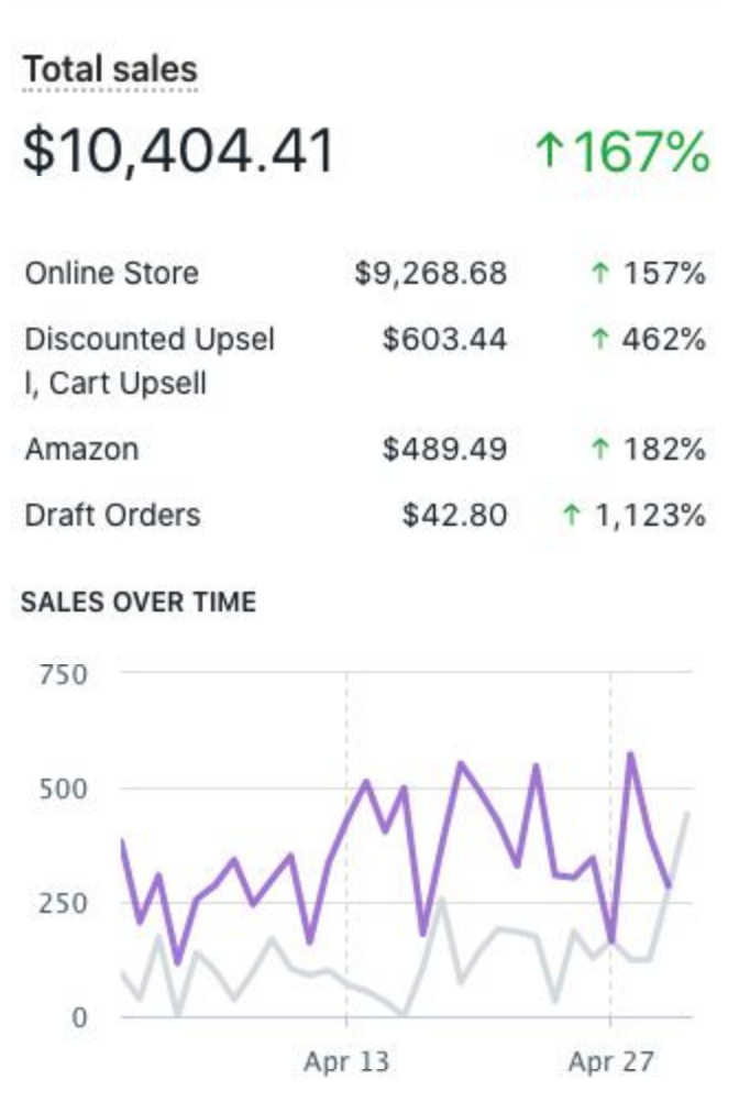 Swipies Sales Over Time Graph